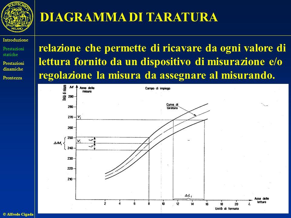 © Alfredo Cigada 27 DIAGRAMMA DI TARATURA relazione che permette di ricavare da ogni valore di lettura fornito da un dispositivo di misurazione e/o regolazione la misura da assegnare al misurando.