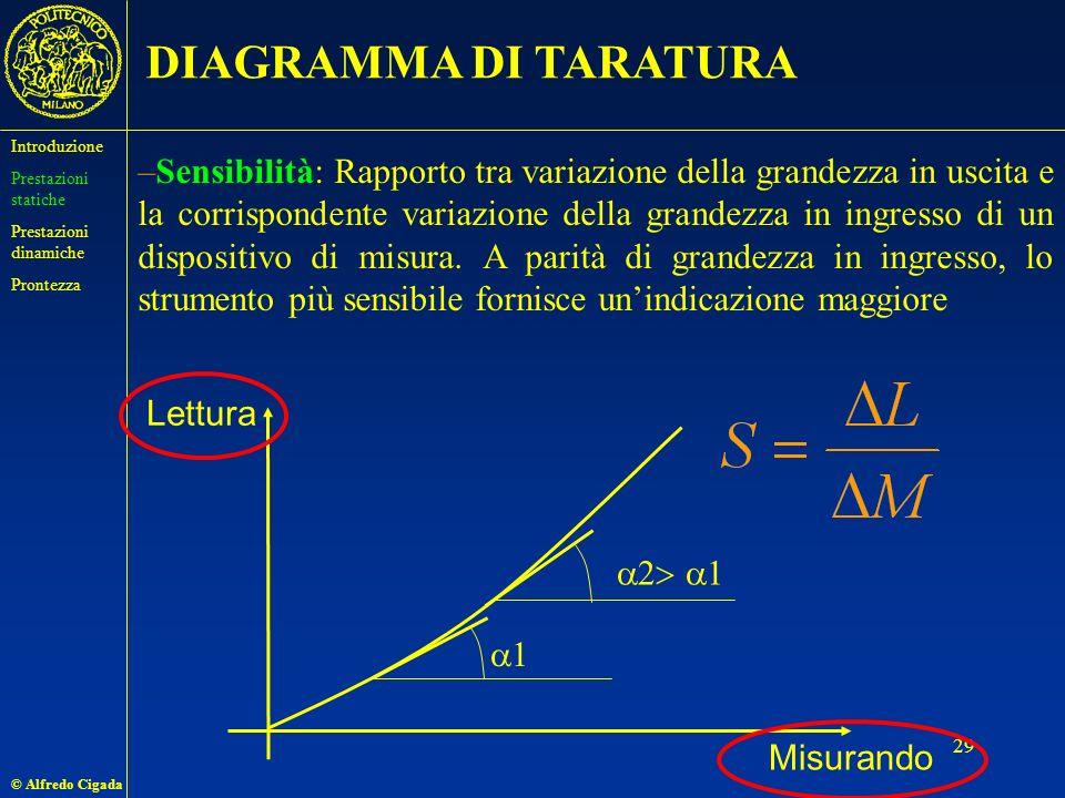 © Alfredo Cigada 29 DIAGRAMMA DI TARATURA –Sensibilità: Rapporto tra variazione della grandezza in uscita e la corrispondente variazione della grandezza in ingresso di un dispositivo di misura.