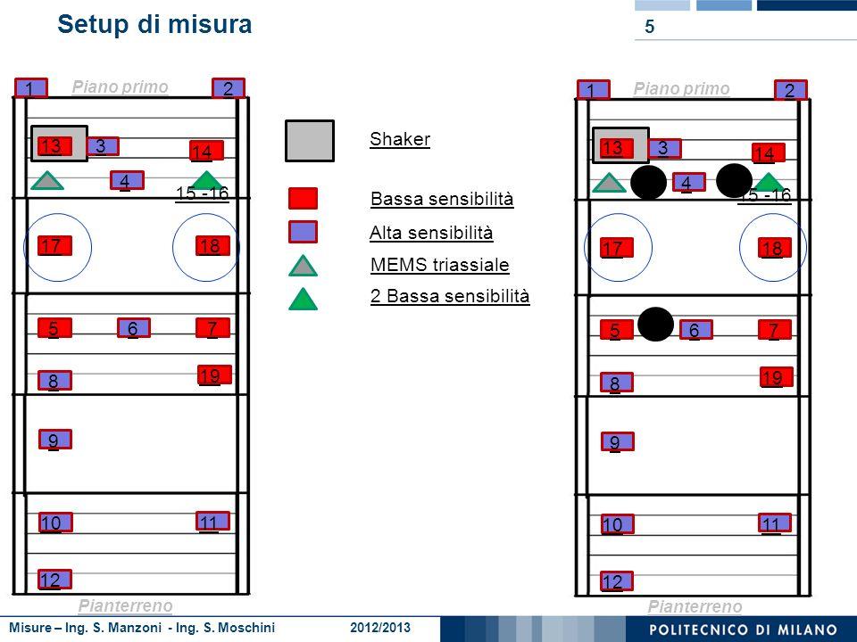 Misure – Ing. S. Manzoni - Ing. S. Moschini 2012/2013 4 Stimatore H2 Lo stimatore H2 è insensibile al rumore incorrelato sullingresso; sovrastima la f