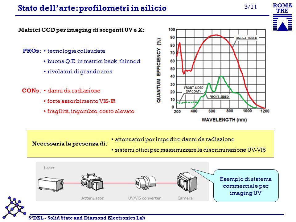 S 2 DEL - Solid State and Diamond Electronics Lab ROMA TRE 3/11 Stato dellarte: profilometri in silicio Matrici CCD per imaging di sorgenti UV e X: PROs: tecnologia collaudata buona Q.E.