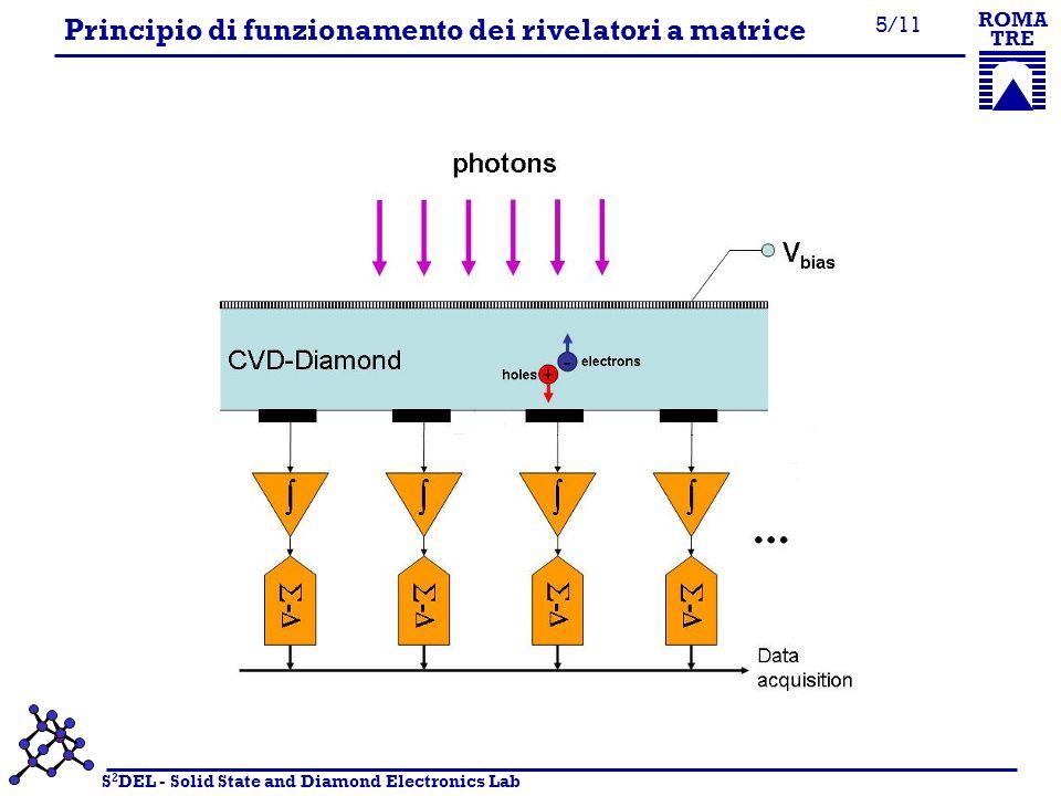 S 2 DEL - Solid State and Diamond Electronics Lab ROMA TRE 6/11 Rivelatore multipixel per imaging 2D