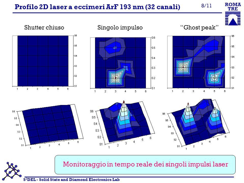 S 2 DEL - Solid State and Diamond Electronics Lab ROMA TRE 8/11 Profilo 2D laser a eccimeri ArF 193 nm (32 canali) Shutter chiuso Singolo impulso Ghost peak Monitoraggio in tempo reale dei singoli impulsi laser