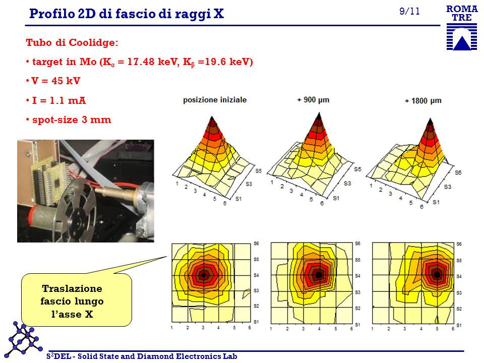 S 2 DEL - Solid State and Diamond Electronics Lab ROMA TRE 9/11 Profilo 2D di fascio di raggi X Tubo di Coolidge: target in Mo (K α = 17.48 keV, K β =19.6 keV) V = 45 kV I = 1.1 mA spot-size 3 mm Traslazione fascio lungo lasse X