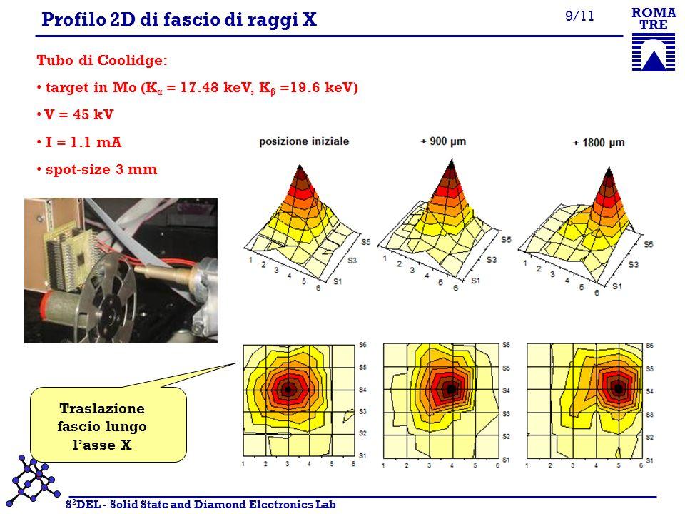 S 2 DEL - Solid State and Diamond Electronics Lab ROMA TRE 10/11 Profilo 2D di fascio di raggi X Traslazione fascio lungo lasse Z Il fascio diverge allaumentare della distanza dalla sorgente