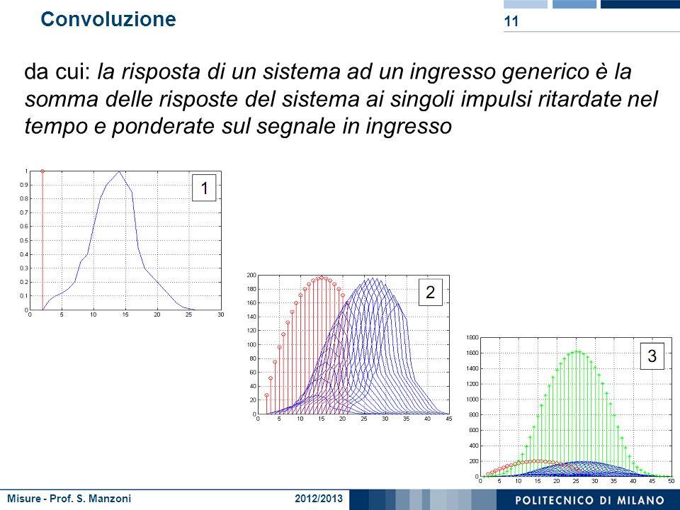 Misure - Prof. S. Manzoni 2012/2013 Rappresentazione del segnale campionato 10 …ma un qualunque segnale può essere rappresentato come un treno di impu