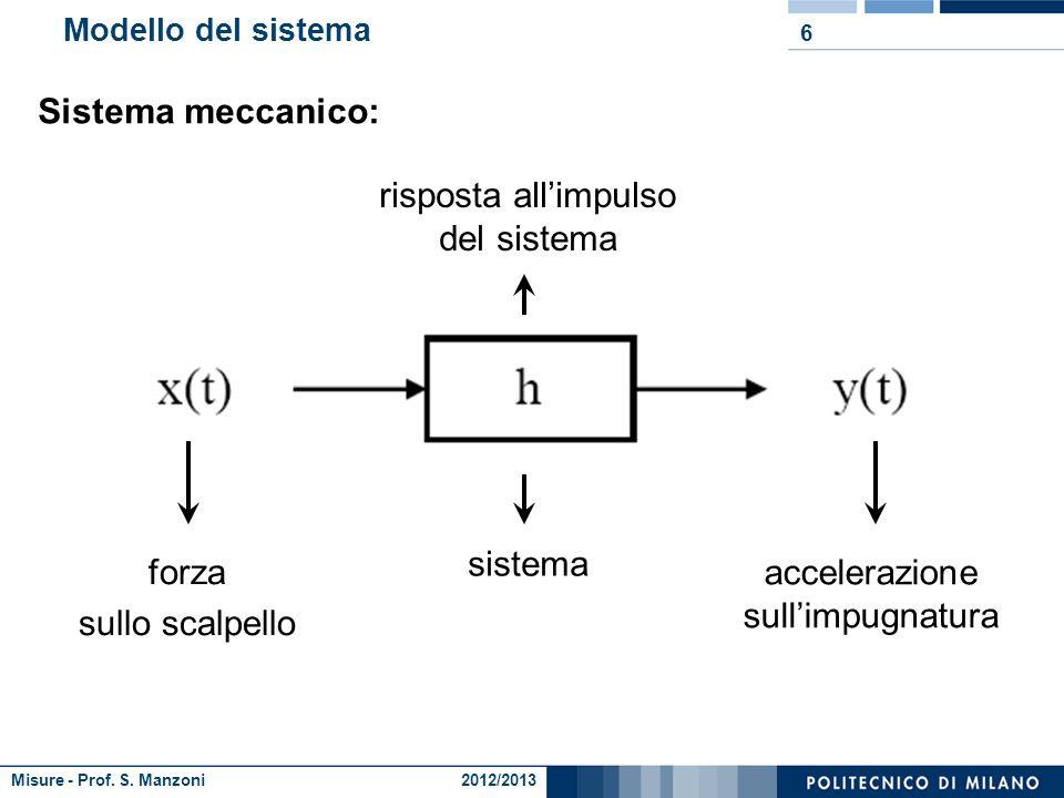 Misure - Prof. S. Manzoni 2012/2013 Risposta allimpulso del sistema 5 E stata valutata sperimentalmente la risposta allimpulso del nuovo sistema: si v