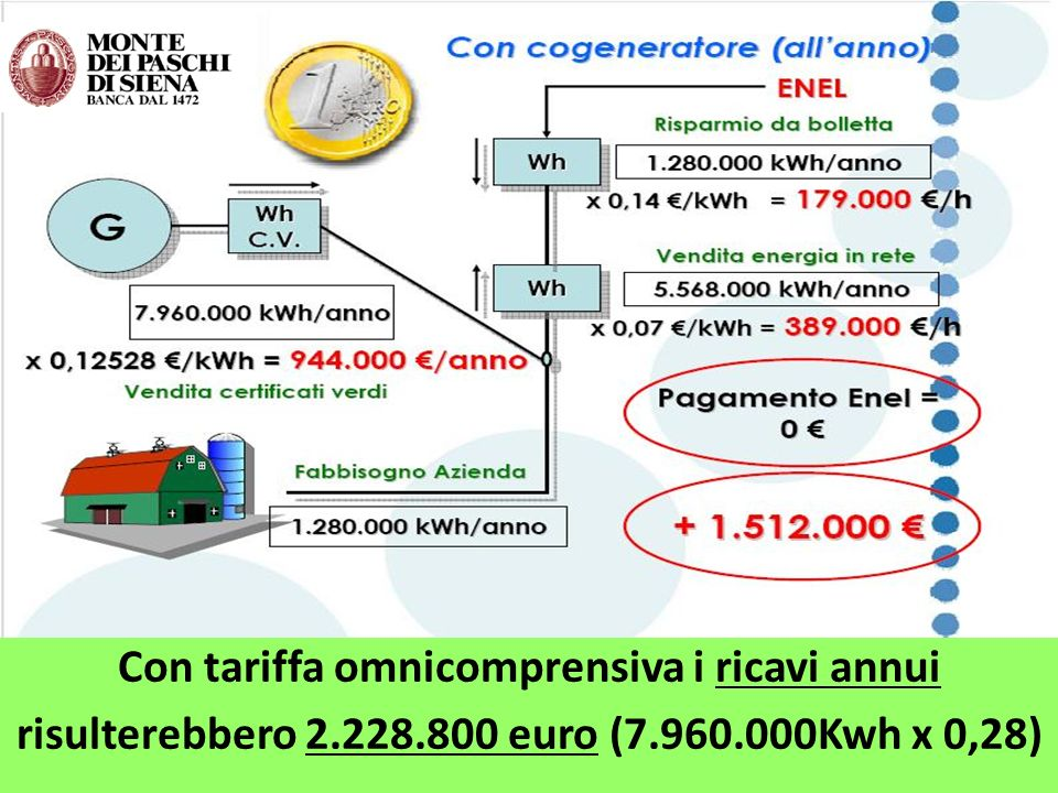 Con tariffa omnicomprensiva i ricavi annui risulterebbero 2.228.800 euro (7.960.000Kwh x 0,28)