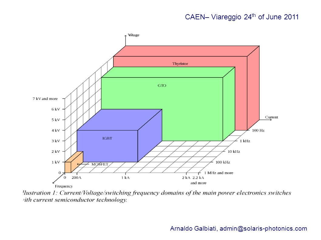 Elettronica basata sul Diamante: Applicazioni _________________________________________ CAEN– Viareggio 24 th of June 2011 Arnaldo Galbiati, admin@solaris-photonics.com