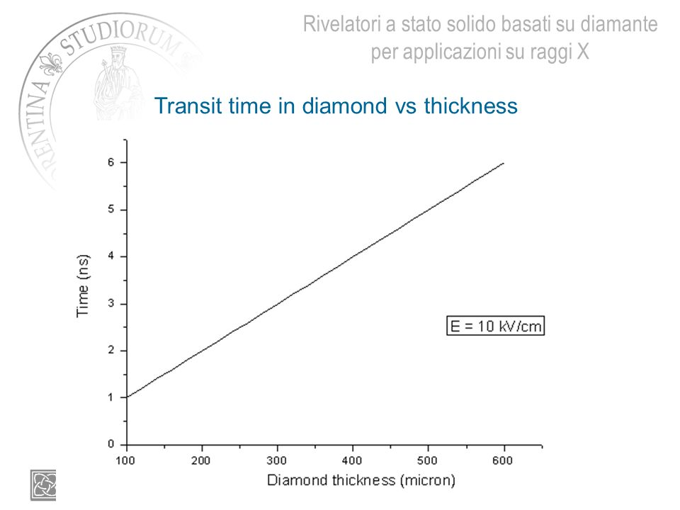 Rivelatori a stato solido basati su diamante per applicazioni su raggi X Transit time in diamond vs thickness