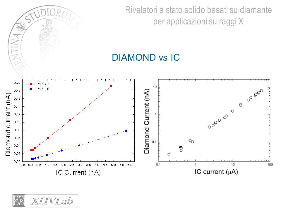 Rivelatori a stato solido basati su diamante per applicazioni su raggi X DIAMOND vs IC
