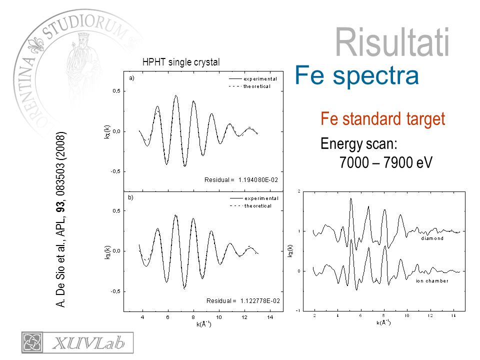 Risultati Fe spectra Fe standard target Energy scan: 7000 – 7900 eV A. De Sio et al., APL, 93, 083503 (2008) HPHT single crystal