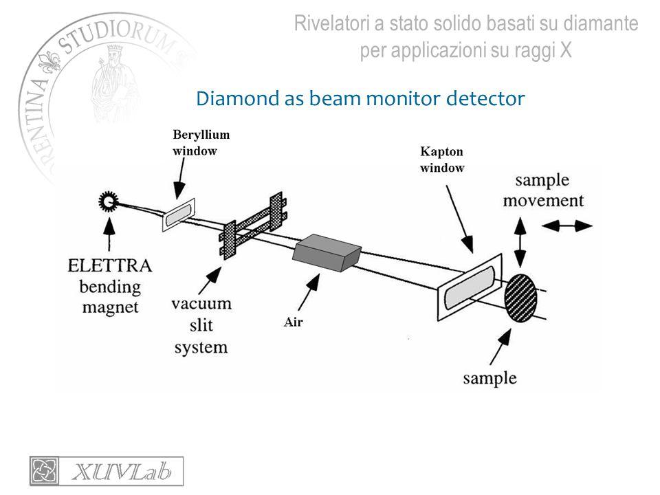 Rivelatori a stato solido basati su diamante per applicazioni su raggi X Diamond as beam monitor detector