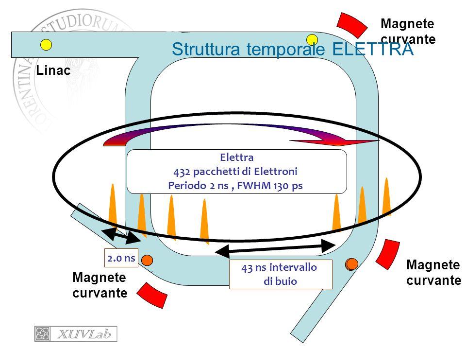 Anello Accumulazione Magnete curvante Linac Struttura temporale ELETTRA Elettra 432 pacchetti di Elettroni Periodo 2 ns, FWHM 130 ps 2.0 ns 43 ns inte