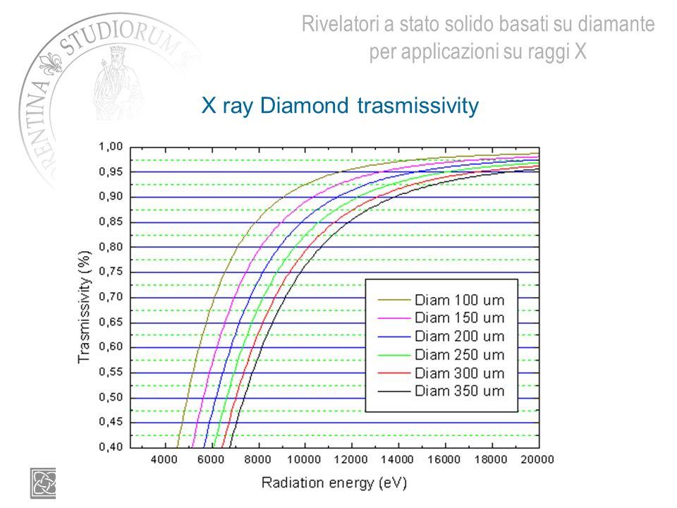 Rivelatori a stato solido basati su diamante per applicazioni su raggi X X ray Diamond trasmissivity