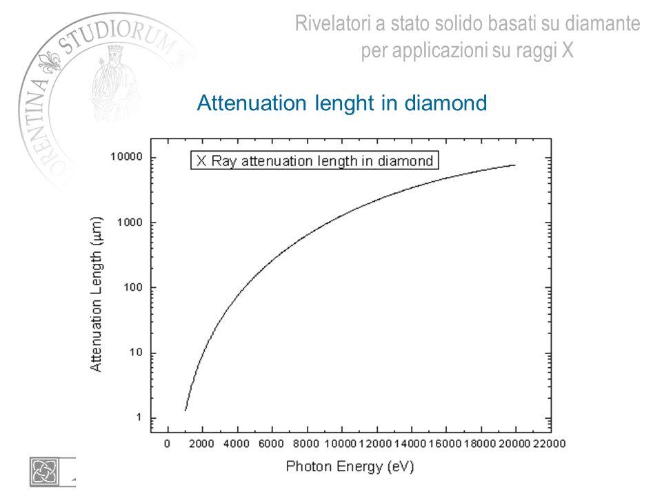 Rivelatori a stato solido basati su diamante per applicazioni su raggi X Attenuation lenght in diamond
