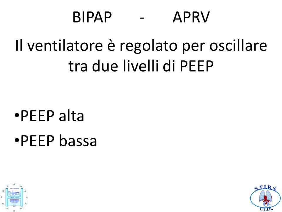 BIPAP - APRV Il ventilatore è regolato per oscillare tra due livelli di PEEP PEEP alta PEEP bassa
