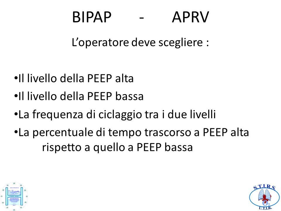 BIPAP - APRV Loperatore deve scegliere : Il livello della PEEP alta Il livello della PEEP bassa La frequenza di ciclaggio tra i due livelli La percent