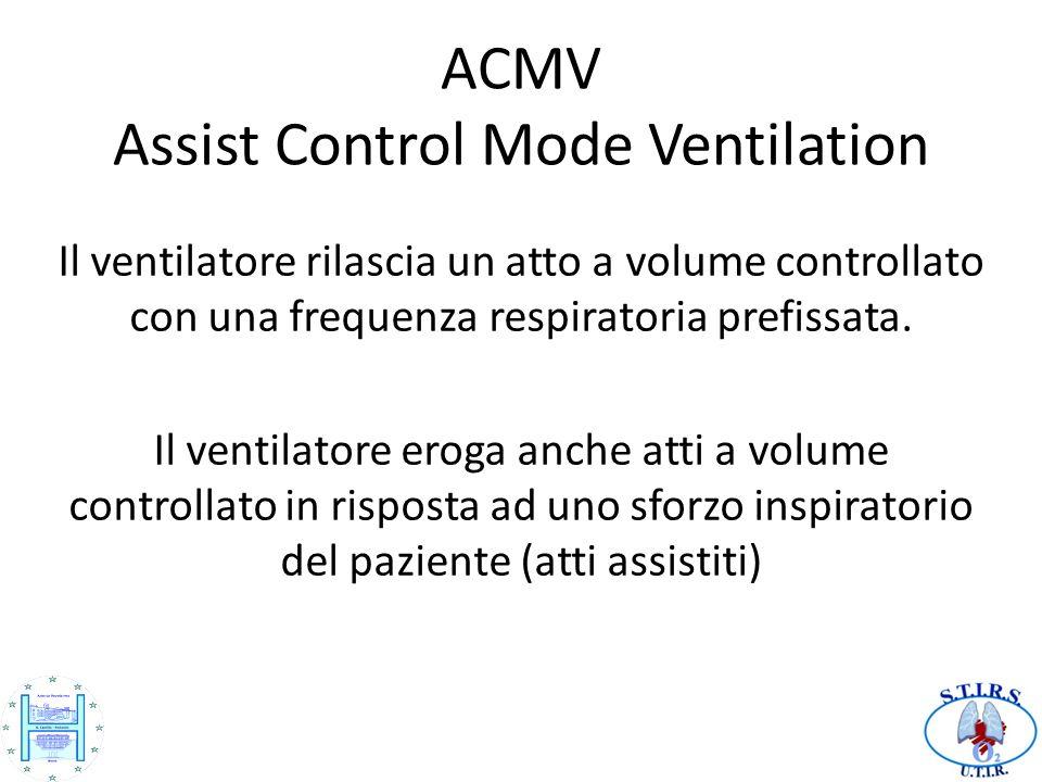 ACMV Assist Control Mode Ventilation Il ventilatore rilascia un atto a volume controllato con una frequenza respiratoria prefissata. Il ventilatore er
