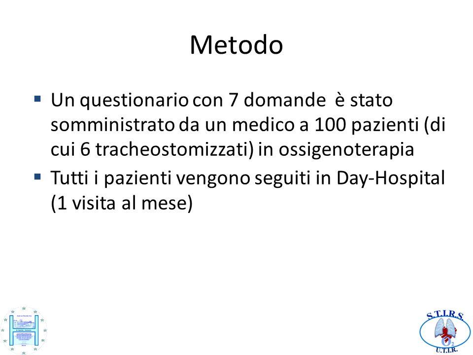 Metodo Un questionario con 7 domande è stato somministrato da un medico a 100 pazienti (di cui 6 tracheostomizzati) in ossigenoterapia Tutti i pazienti vengono seguiti in Day-Hospital (1 visita al mese)