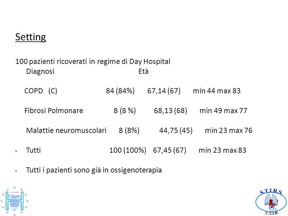 Setting 100 pazienti ricoverati in regime di Day Hospital Diagnosi Età COPD (C) 84 (84%) 67,14 (67) min 44 max 83 Fibrosi Polmonare 8 (8 %) 68,13 (68) min 49 max 77 Malattie neuromuscolari 8 (8%) 44,75 (45) min 23 max 76 Tutti 100 (100%) 67,45 (67) min 23 max 83 Tutti i pazienti sono già in ossigenoterapia