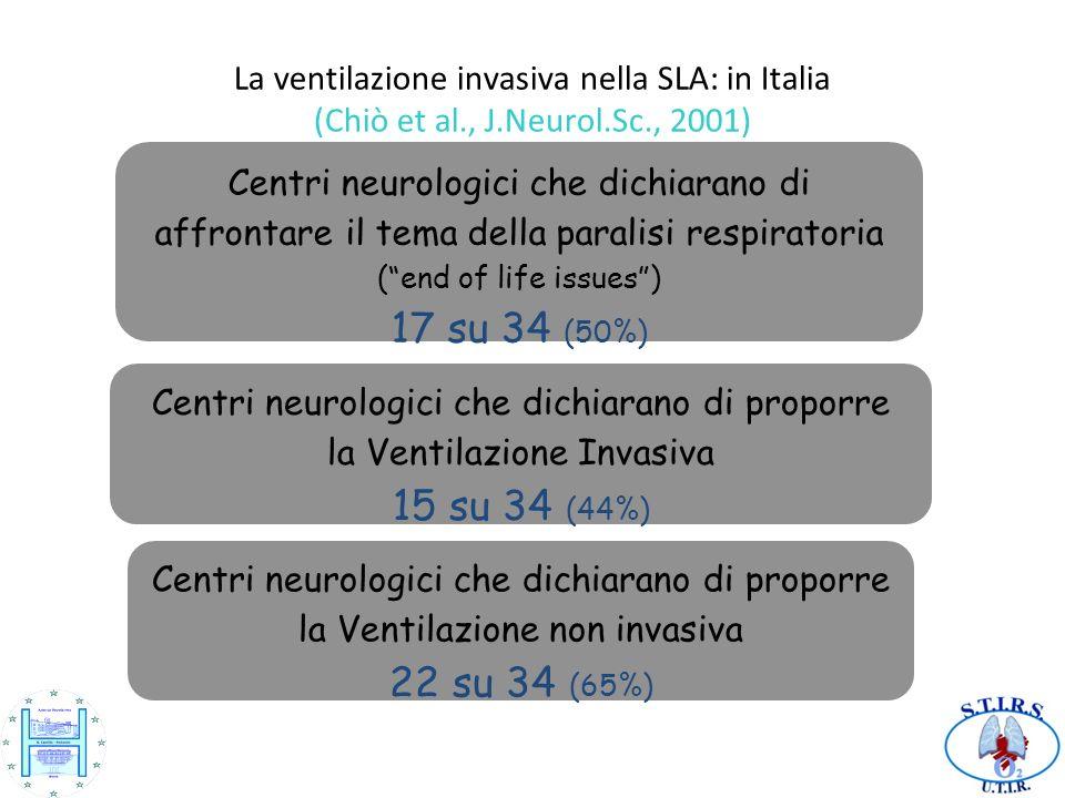 La ventilazione invasiva nella SLA: in Italia (Chiò et al., J.Neurol.Sc., 2001) Centri neurologici che dichiarano di proporre la Ventilazione non invasiva 22 su 34 (65%) Centri neurologici che dichiarano di proporre la Ventilazione Invasiva 15 su 34 (44%) Centri neurologici che dichiarano di affrontare il tema della paralisi respiratoria (end of life issues) 17 su 34 (50%)