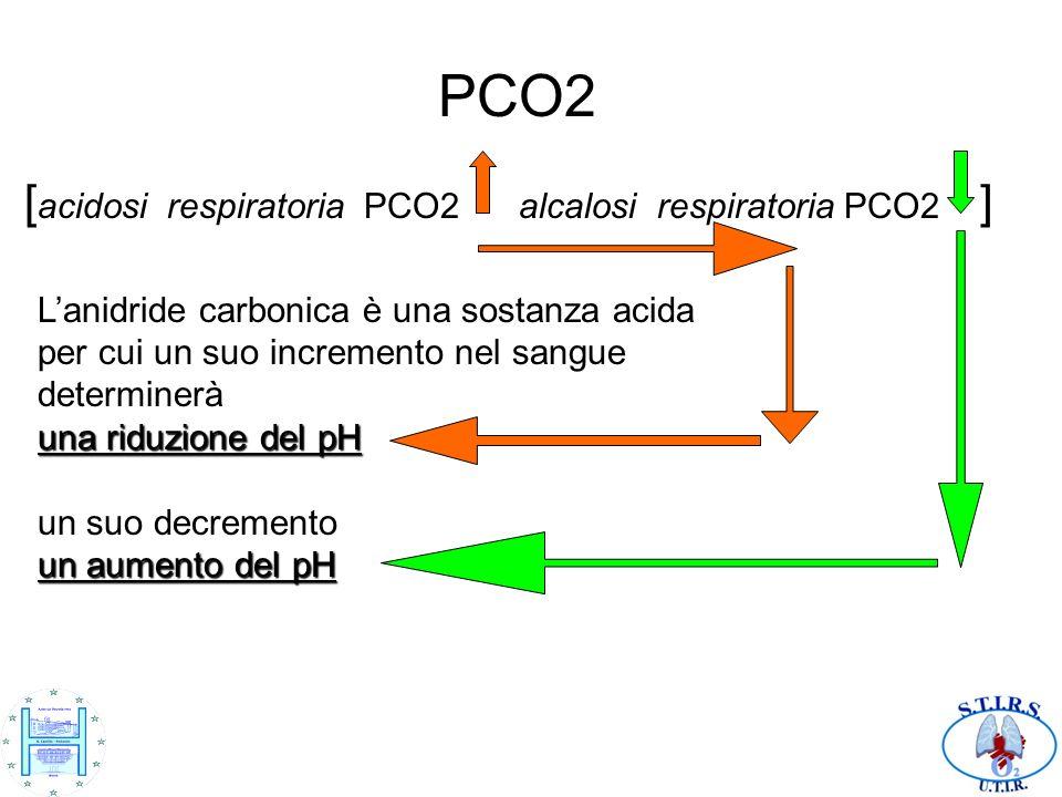 PCO2 [ acidosi respiratoria PCO2 alcalosi respiratoria PCO2 ] Lanidride carbonica è una sostanza acida per cui un suo incremento nel sangue determiner