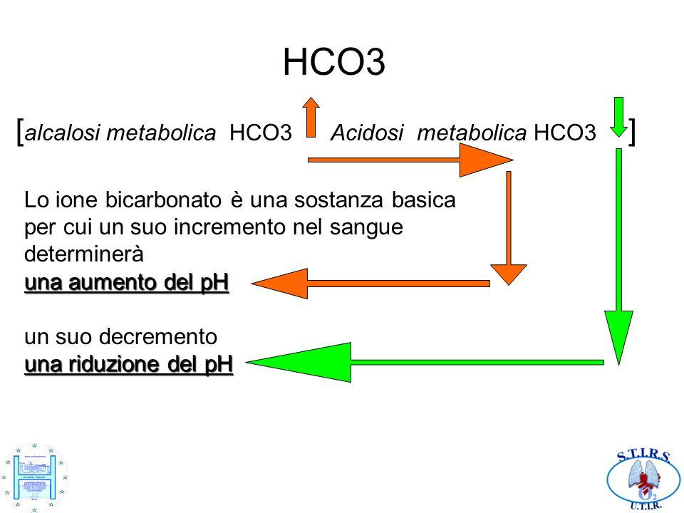HCO3 [ alcalosi metabolica HCO3 Acidosi metabolica HCO3 ] Lo ione bicarbonato è una sostanza basica per cui un suo incremento nel sangue determinerà u