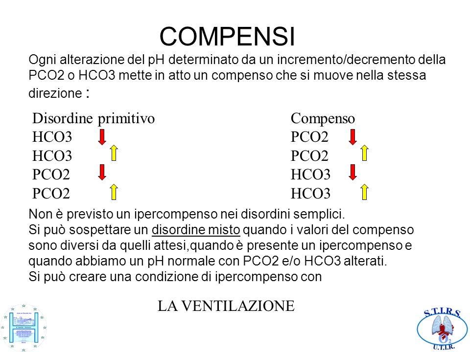 COMPENSI Ogni alterazione del pH determinato da un incremento/decremento della PCO2 o HCO3 mette in atto un compenso che si muove nella stessa direzio
