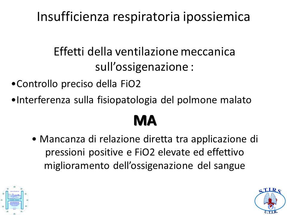 Insufficienza respiratoria ipossiemica Effetti della ventilazione meccanica sullossigenazione : Controllo preciso della FiO2 Interferenza sulla fisiopatologia del polmone malatoMA Mancanza di relazione diretta tra applicazione di pressioni positive e FiO2 elevate ed effettivo miglioramento dellossigenazione del sangue