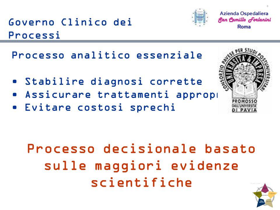 6 Processo analitico essenziale Stabilire diagnosi corrette Assicurare trattamenti appropriati Evitare costosi sprechi Processo decisionale basato sulle maggiori evidenze scientifiche Governo Clinico dei Processi