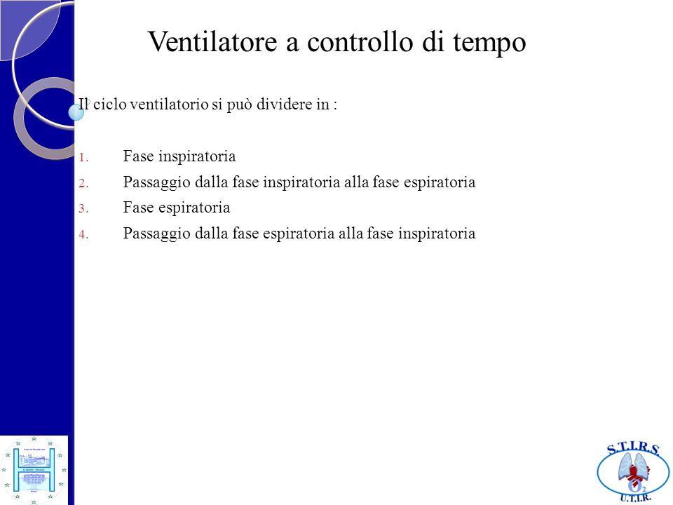 Ventilatore a controllo di tempo Il ciclo ventilatorio si può dividere in : 1. Fase inspiratoria 2. Passaggio dalla fase inspiratoria alla fase espira