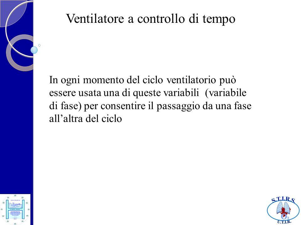 Ventilatore a controllo di tempo In ogni momento del ciclo ventilatorio può essere usata una di queste variabili (variabile di fase) per consentire il