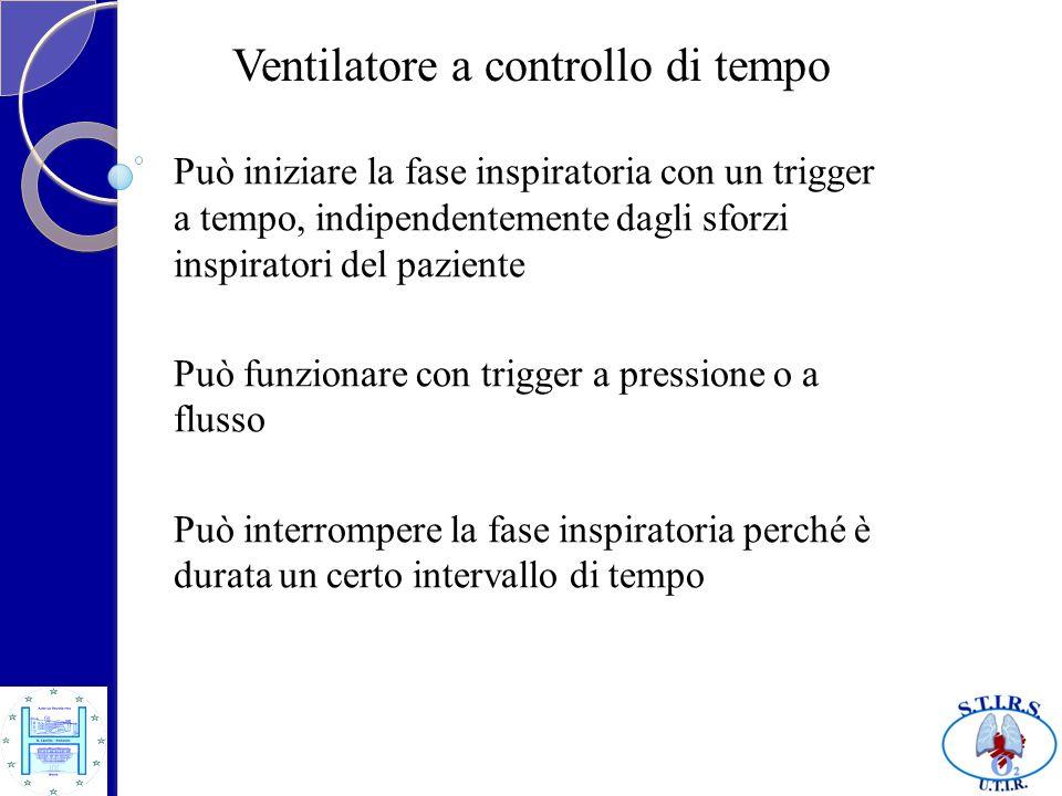 Ventilatore a controllo di tempo Può iniziare la fase inspiratoria con un trigger a tempo, indipendentemente dagli sforzi inspiratori del paziente Può