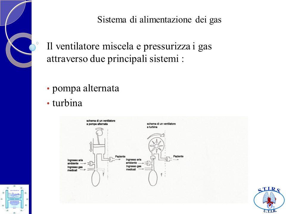 Sistema di alimentazione dei gas Pompa alternata raccoglie i gas li miscela alla FiO2 scelta li spinge nel circuito durante linspirazione