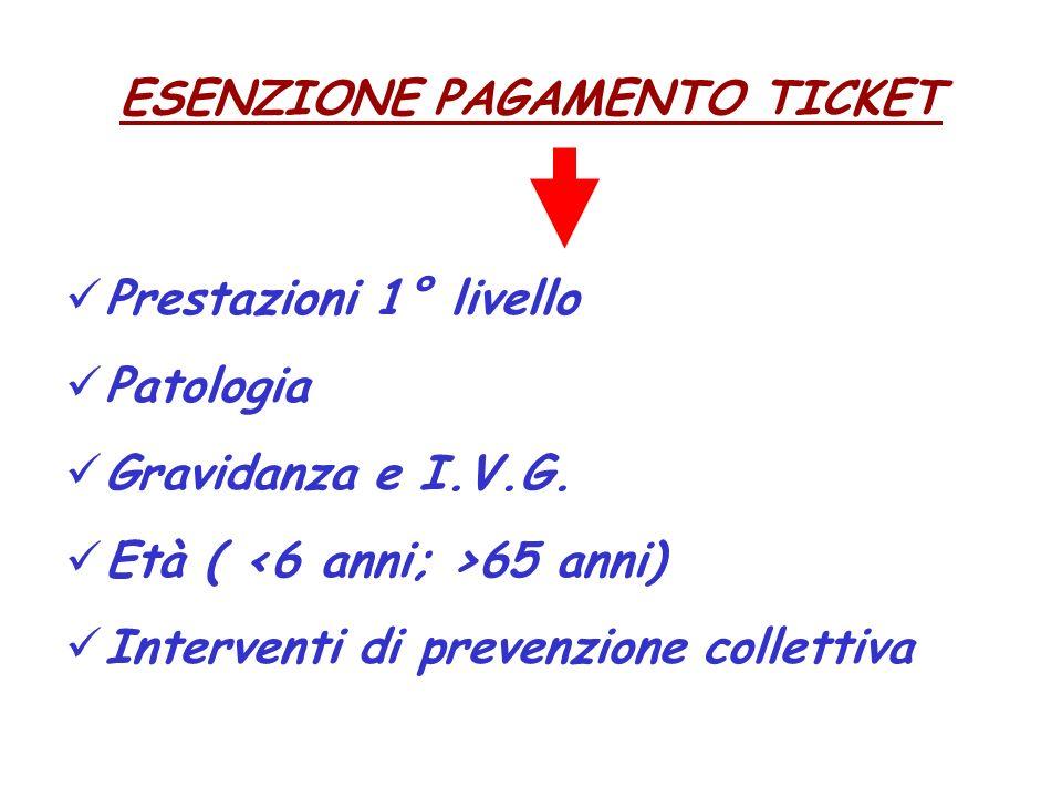 ESENZIONE PAGAMENTO TICKET Prestazioni 1° livello Patologia Gravidanza e I.V.G. Età ( 65 anni) Interventi di prevenzione collettiva