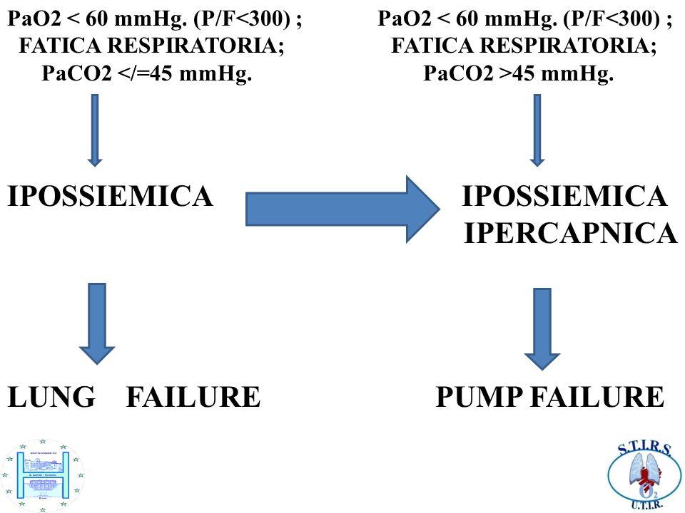 PaO2 < 60 mmHg. (P/F<300) ; FATICA RESPIRATORIA; FATICA RESPIRATORIA; PaCO2 45 mmHg. IPOSSIEMICA IPERCAPNICA LUNG FAILURE PUMP FAILURE