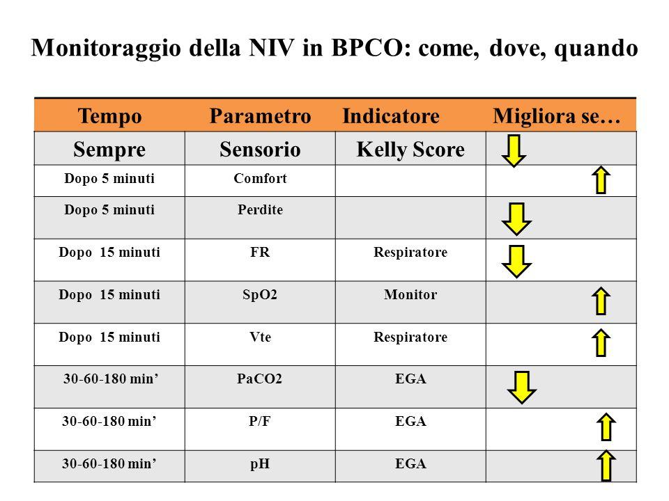 Monitoraggio della NIV in BPCO: come, dove, quando TempoParametroIndicatoreMigliora se… SempreSensorioKelly Score Dopo 5 minutiComfort Dopo 5 minutiPe