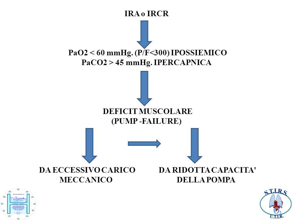AllEGA è presente 1.PaO2 < 60 mmHg (oppure P/F<300); 2.PaCO2 > 45mmHg; 3.pH < 7,35; 4.HCO3- elevati (Insufficienza respiratoria acuta su cronica).