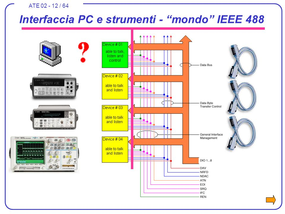 ATE 02 - 12 / 64 Interfaccia PC e strumenti - mondo IEEE 488