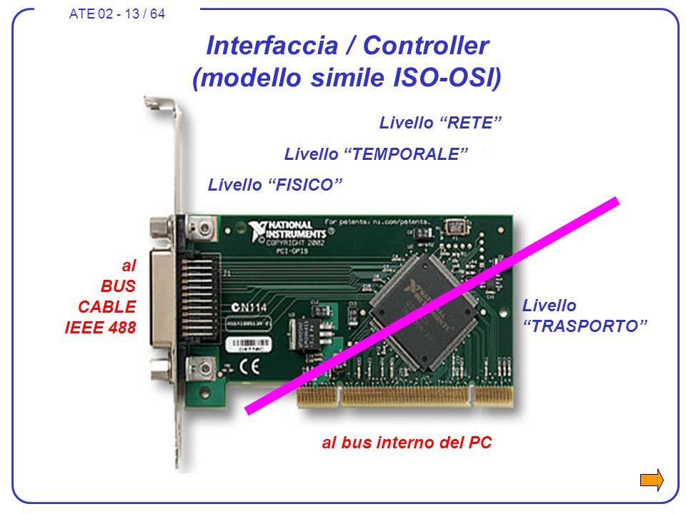 ATE 02 - 13 / 64 Interfaccia / Controller (modello simile ISO-OSI) Livello RETE Livello TEMPORALE Livello FISICO Livello TRASPORTO al bus interno del