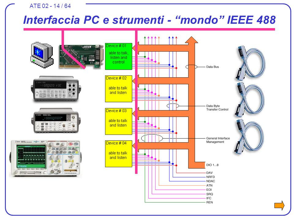 ATE 02 - 14 / 64 Interfaccia PC e strumenti - mondo IEEE 488