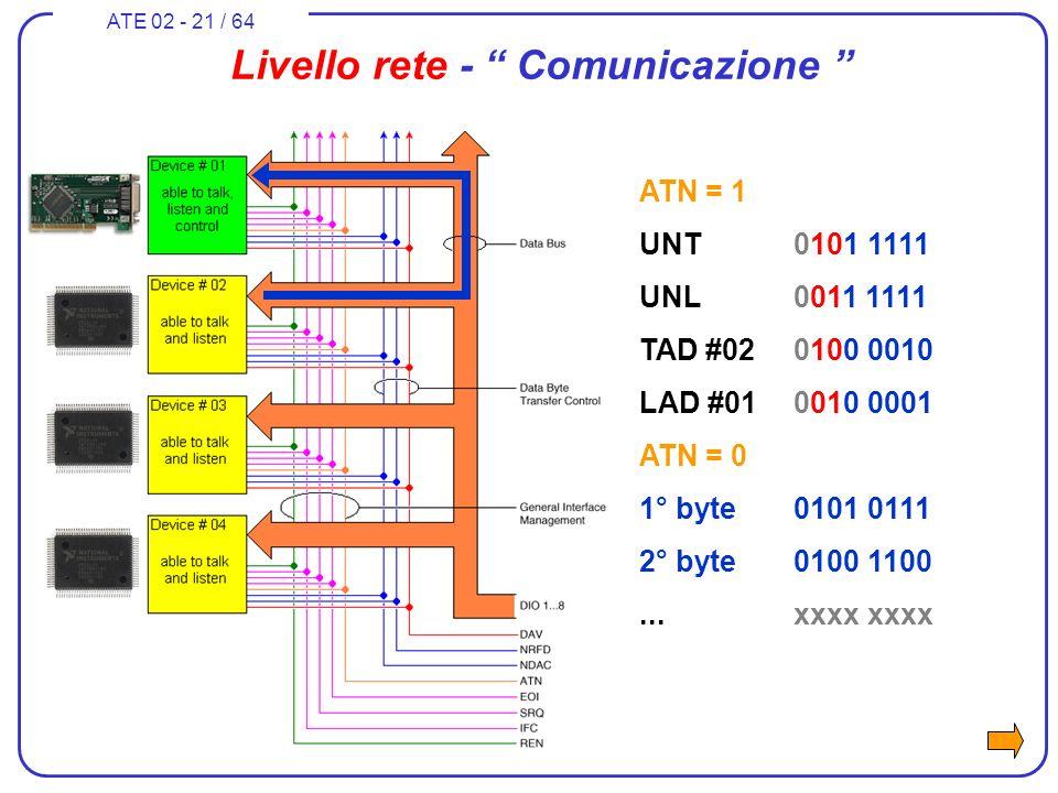 ATE 02 - 21 / 64 Livello rete - Comunicazione ATN = 1 UNT0101 1111 UNL0011 1111 TAD #020100 0010 LAD #010010 0001 ATN = 0 1° byte0101 0111 2° byte0100