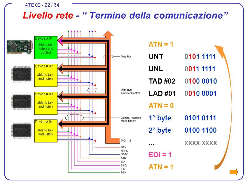 ATE 02 - 22 / 64 Livello rete - Termine della comunicazione ATN = 1 UNT0101 1111 UNL0011 1111 TAD #020100 0010 LAD #010010 0001 ATN = 0 1° byte0101 01