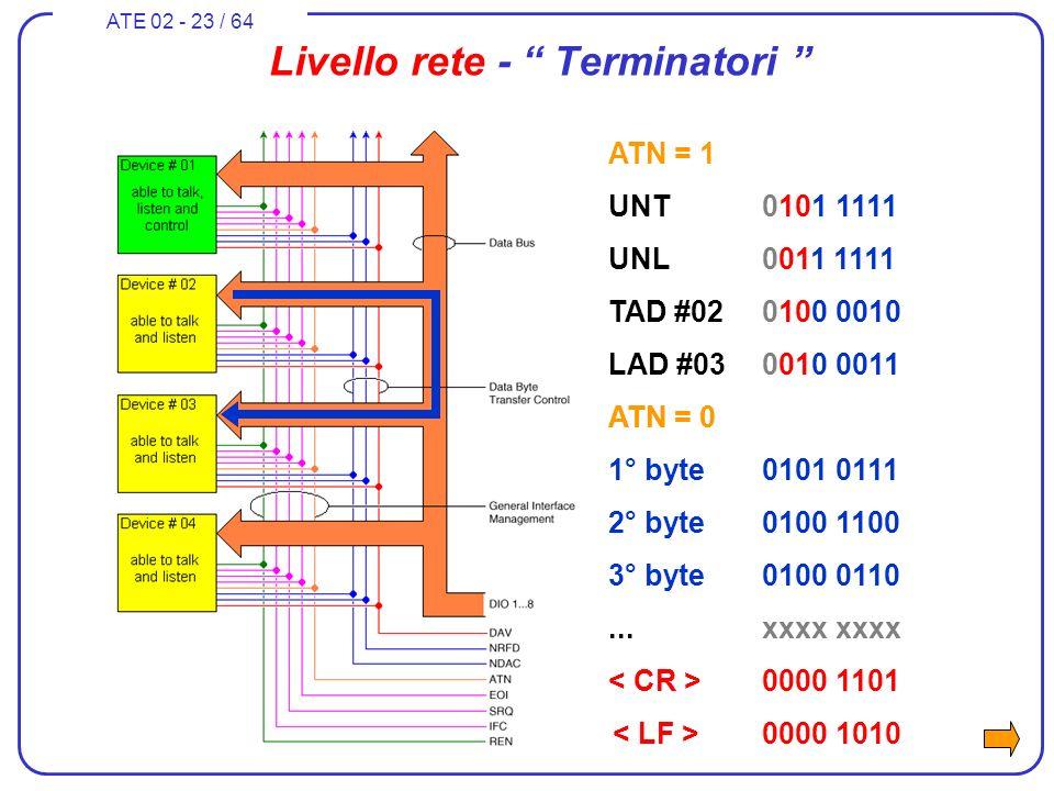 ATE 02 - 23 / 64 Livello rete - Terminatori ATN = 1 UNT0101 1111 UNL0011 1111 TAD #020100 0010 LAD #030010 0011 ATN = 0 1° byte0101 0111 2° byte0100 1