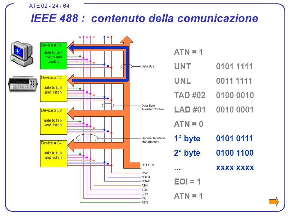 ATE 02 - 24 / 64 IEEE 488 : contenuto della comunicazione ATN = 1 UNT0101 1111 UNL0011 1111 TAD #020100 0010 LAD #010010 0001 ATN = 0 1° byte0101 0111