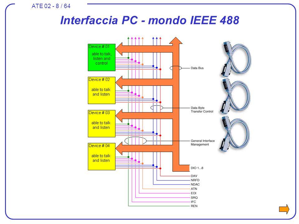 ATE 02 - 9 / 64 Livello fisico - IEEE Std 488 Bus di comunicazione a 8 bit – wired OR - logica negata 1 Mbyte/s max 20 m di sviluppo complessivo del bus cable 15 periferiche max (compreso il controller)