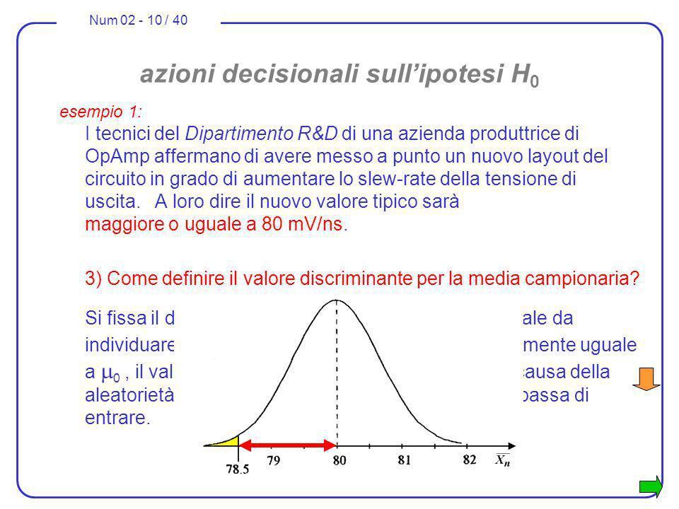 Num 02 - 10 / 40 azioni decisionali sullipotesi H 0 esempio 1: I tecnici del Dipartimento R&D di una azienda produttrice di OpAmp affermano di avere m