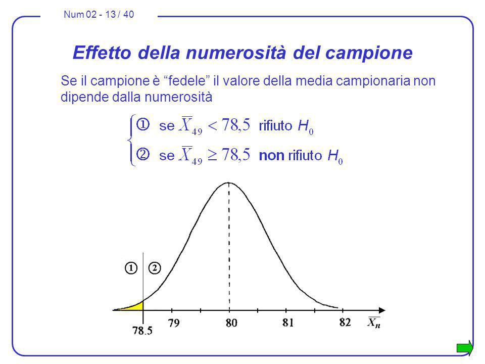 Num 02 - 13 / 40 Effetto della numerosità del campione Se il campione è fedele il valore della media campionaria non dipende dalla numerosità