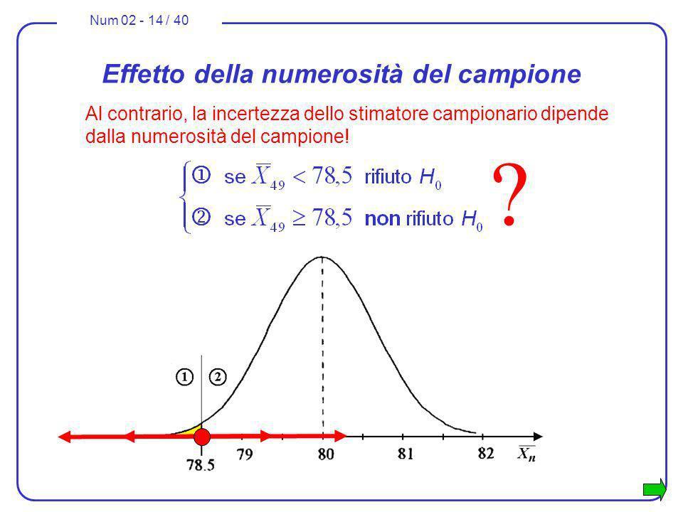 Num 02 - 14 / 40 Effetto della numerosità del campione Al contrario, la incertezza dello stimatore campionario dipende dalla numerosità del campione!