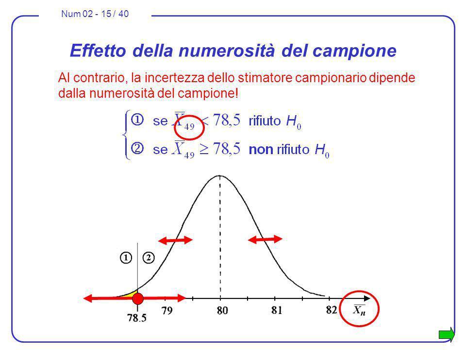 Num 02 - 15 / 40 Effetto della numerosità del campione Al contrario, la incertezza dello stimatore campionario dipende dalla numerosità del campione!